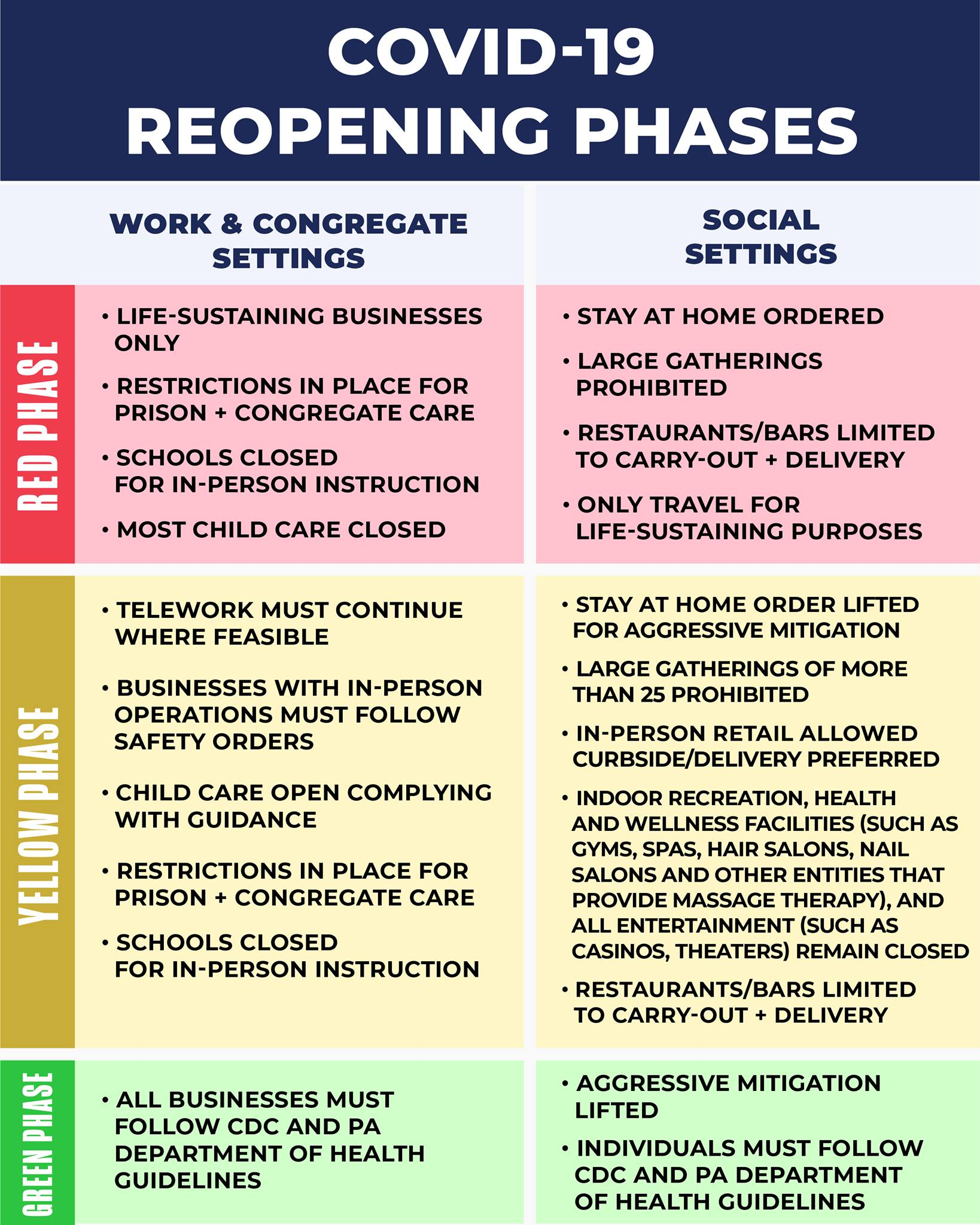 Reopening Phases